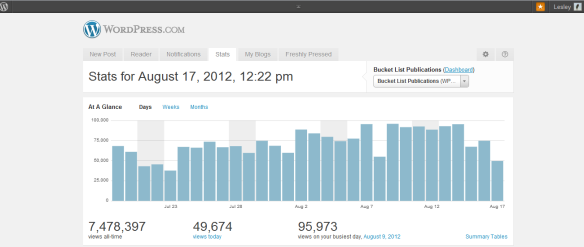Daily WordPress Stats